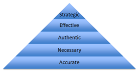 The Hierarchy Of Content Needs: A New Model For Creating And Assessing Content